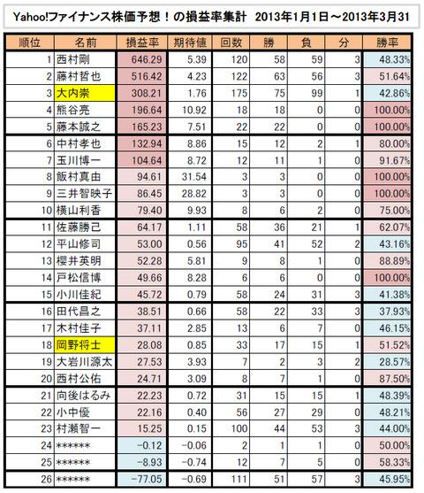 Y!F株価予想損益率集計2013年