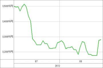 20120829_資産グラフ