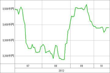 20121018_資産グラフ
