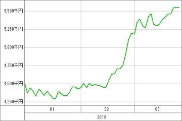 20130325_資産グラフ