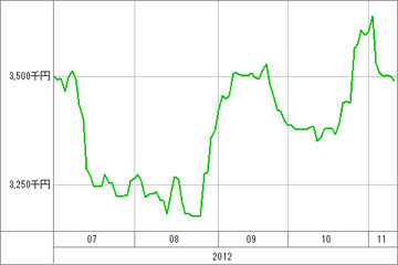 20121112_資産グラフ