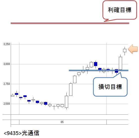 株価 光 通信