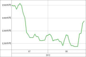 20120831_資産グラフ