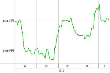 20121116_資産グラフ