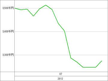20120720_資産グラフ