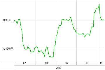 20121109_資産グラフ