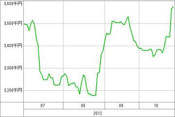 20121029_資産グラフ