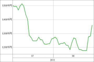 20120830_資産グラフ
