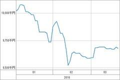 [b更新]資産グラフ