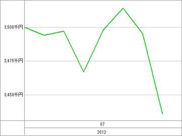 20120710_資産グラフ