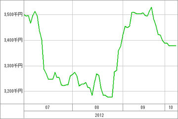 20121009_資産グラフ
