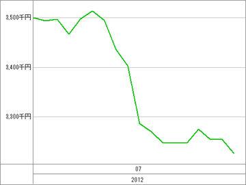 20120725_資産グラフ