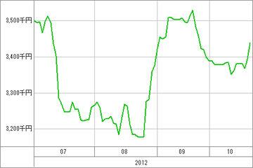 20121023_資産グラフ