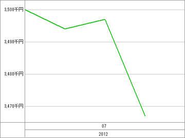 20120704_資産グラフ