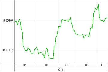 20121115_資産グラフ