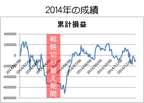 2014年の成績