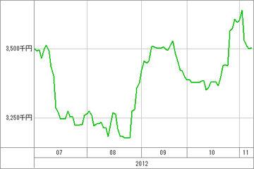 20121108_資産グラフ