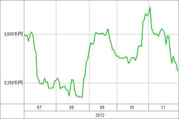 20121130_資産グラフ
