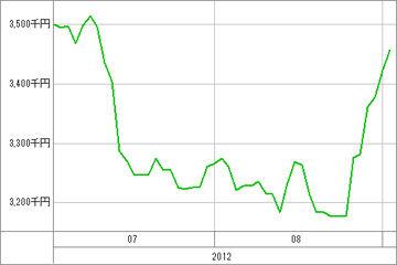 20120904_資産グラフ