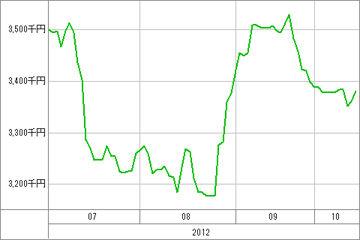 20121016_資産グラフ