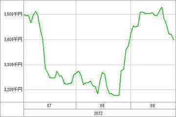 20120928_資産グラフ