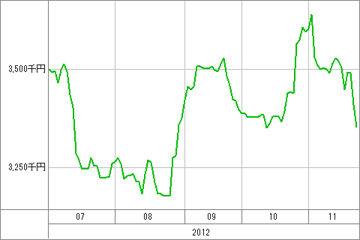 20121126_資産グラフ