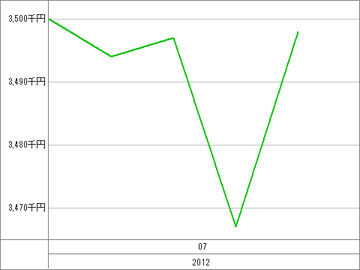 20120705_資産グラフ