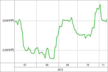 20121113_資産グラフ