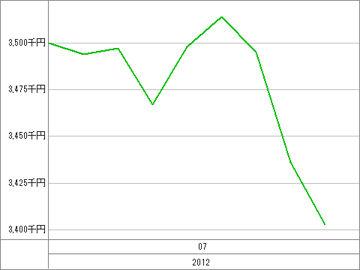 20120711_資産グラフ