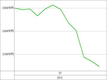 20120717_資産グラフ