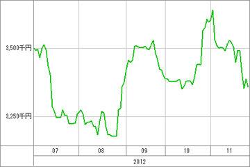 20121128_資産グラフ