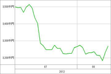 20120816_資産グラフ