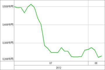 20120807_資産グラフ