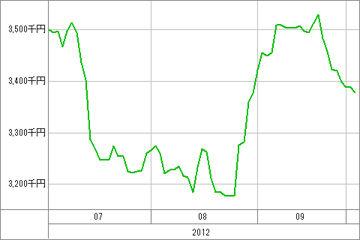 20121003_資産グラフ
