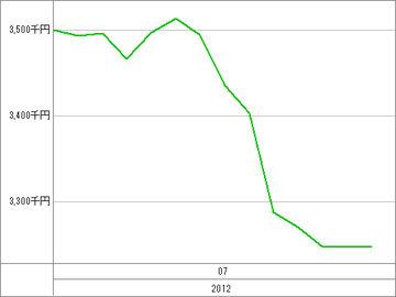 20120719_資産グラフ