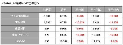 2016年17日の期間上昇率(修正後)