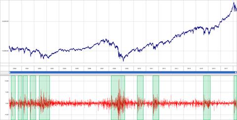 NYダウ前日比率の波