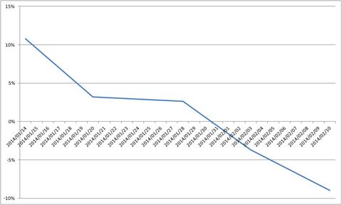20140210-2014累積損益率
