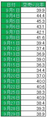 20170930空売り比率_日次
