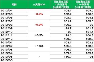 20130801実体経済指標