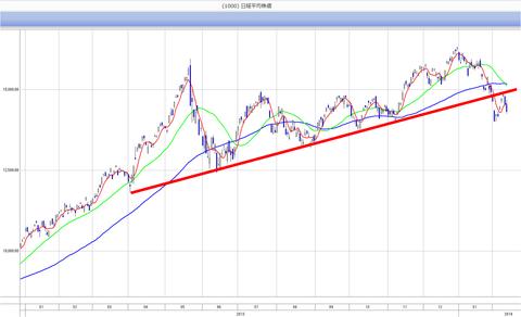 20140214日経平均株価