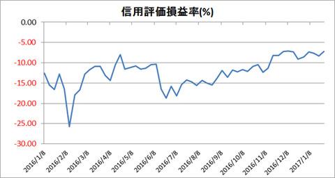 信用評価損益率(1年)