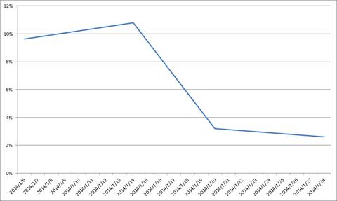 20140127-0131累積損益率