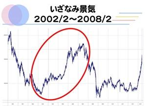 20130718いざなみ景気01