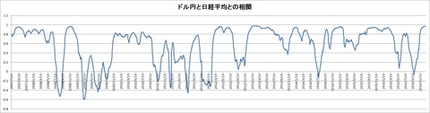 ドル円と日経平均との相関(75)