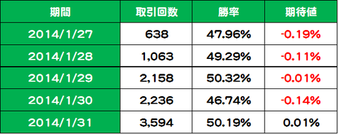 20140127-0131[5002]日計り検証結果