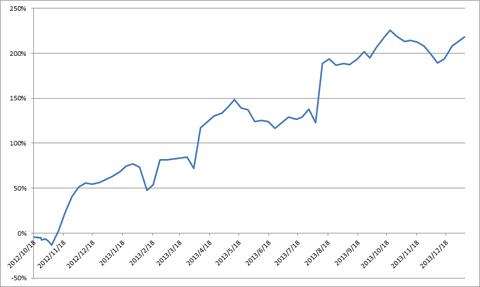20140106-0110累積損益率