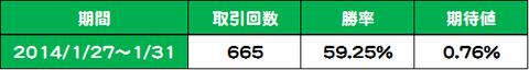 20140127-0131[5002]検証結果