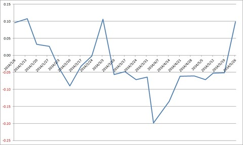 20140526_0530成績推移グラフ