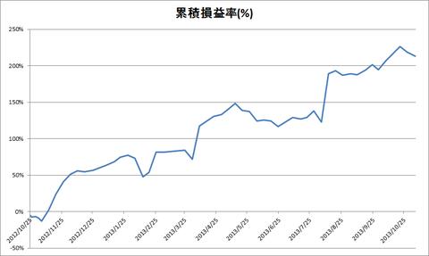 20131105_1108成績集計